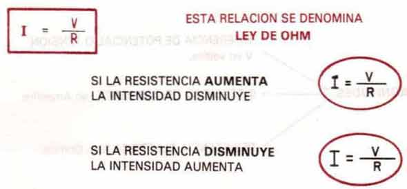 La intensidad en la Ley de Ohm