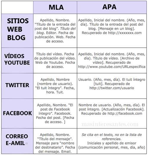Nuevas Normas APA para citas y referencias