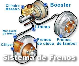Funcionamiento y partes del sistema de frenos