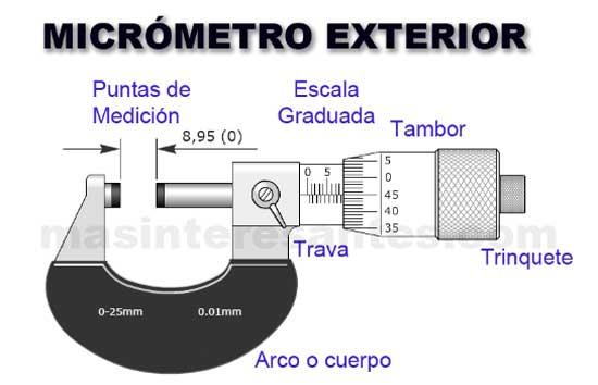 Partes de un Micrómetro Exterior