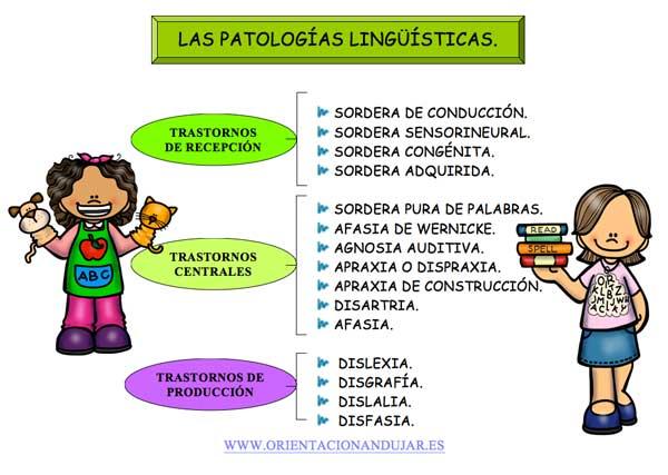 Transtornos o patologías Lingüísticas