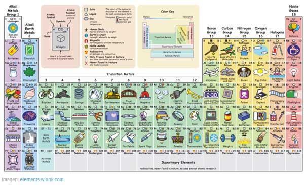Tabla periódica interactiva