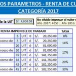 Plantilla en excel para el calculo del Impuesto a la Renta de Cuarta Categoria