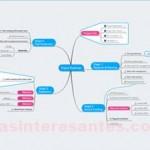 Mapas Mentales con MindMeister