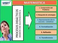 Procesos Didácticos de una Sesión de Aprendizaje