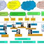 Teorías y Enfoques Pedagógicos