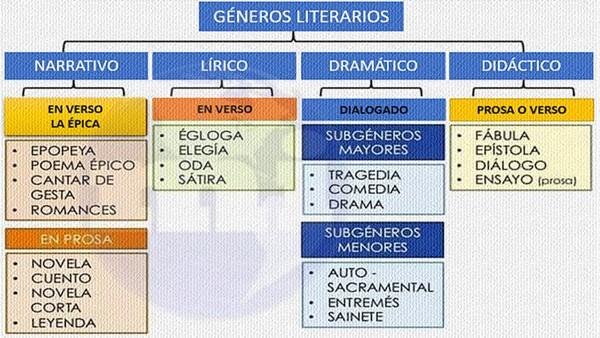 Los géneros literarios Clasificación