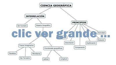 Mapa Conceptual Ciencia Geográfica