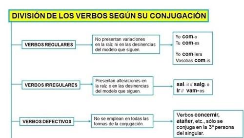 División de los verbso según su conjugación